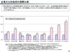 企業の公的負担の国際比較(経済産業省「経済社会の持続的発展のための企業税制改革に関する研究会」中間論点整理参考資料から)