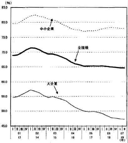 労働分配率の推移(政府税調資料)