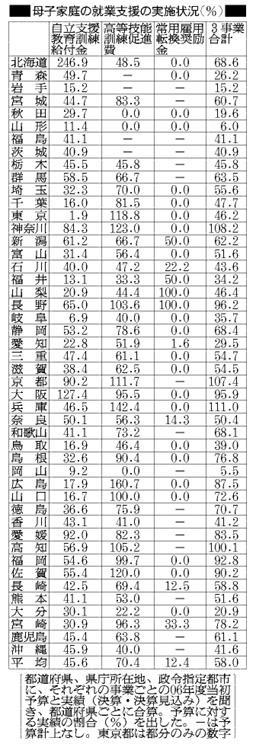 母子家庭の就業支援の実施状況(朝日新聞)