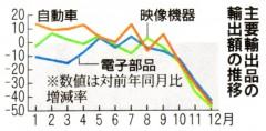 主要輸出品の輸出額の推移(「毎日」2009年1月25日付)