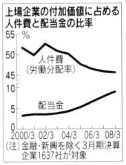 上場企業の付加価値に占める人件費と配当金の比率(「日本経済新聞」2009/02/22付朝刊)