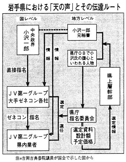 岩手県における「天の声」とその伝達ルート(「赤旗」1993年10月13日付)