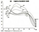 年齢別女性就業率の推移(『経済』11月号、深澤論文)