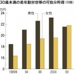 30歳未満の若年勤労世帯の可処分所得(月額)(「日本経済新聞」2010年10月14日)