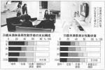 30歳未満単身勤労者の支出構成(「日本経済新聞」2010年10月27日夕刊)