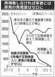 「日本経済新聞」2011年6月8日付