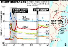 東北・関東で観測された放射線(朝日新聞、8月8日)