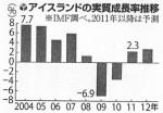 アイスランドの実質経済成長率推移(「読売」8/29付)