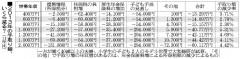 2013年の手取り額、いくら減る?(朝日新聞)