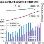 高級品企業と生活防衛企業の業績(日本経済新聞2011年10月31日)