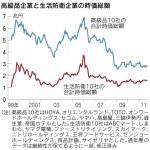 高級品企業と生活防衛企業の時価総額(日本経済新聞2011年10月31日)