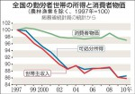 全国の勤労者世帯の所得と消費者物価(「産経新聞」2011年11月21日)