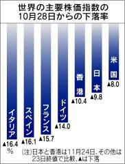 世界の主要株価指数の10月28日からの下落率(「日本経済新聞」2011/11/25)