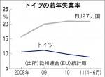 ドイツの若年失業率(「日本経済新聞」2012年1月25日付)