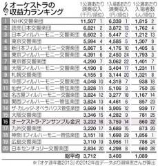 オーケストラ収益力ランキング(「中日新聞」2014年9月6日付)