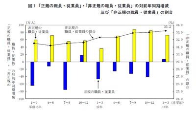 図1 「正規の職員・従業員」・「非正規の職員・従業員」の対前年同期増減および「非正規の職員・従業員」の割合