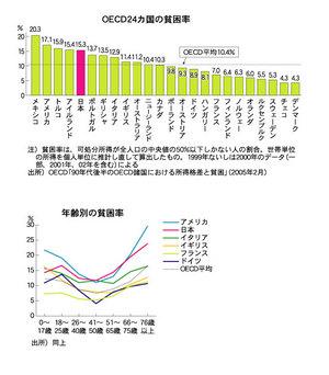 OECD貧困化率統計