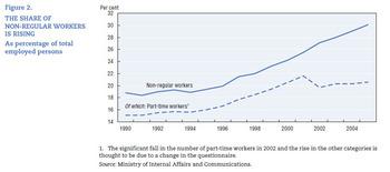 グラフ 非正規労働者の占める割合が増加している