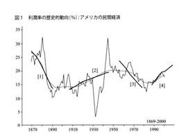利潤率の歴史的動向:アメリカの民間経済(ジェラール・デュメニル、ドミニック・レヴィ『マルクス経済学と現代資本主義』36ページ)